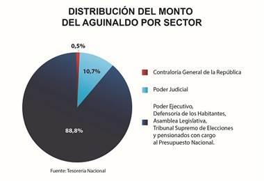 Distribución pago de aguinaldos del Estado. Ministerio de Hacienda.