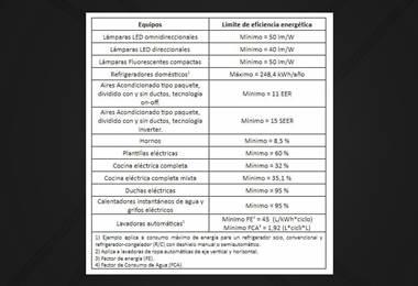 Tabla de electrodomésticos eficientes