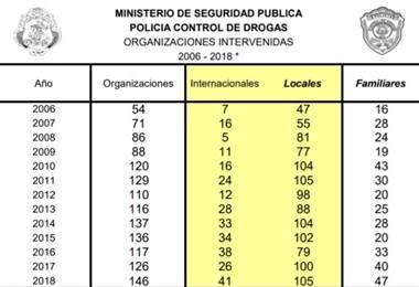 Datos oficiales del Ministerio de Seguridad Pública