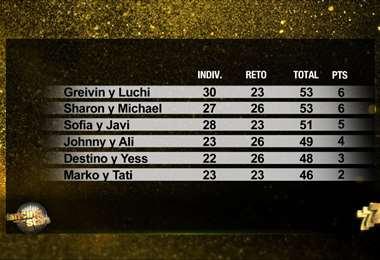 Tabla de posiciones Gala 9 DWTS