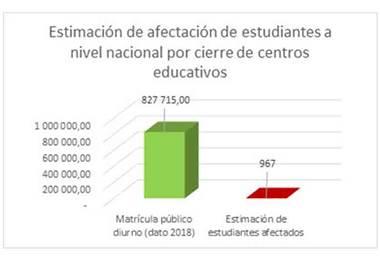 Estimación de afectación de estudiantes a nivel nacional. Gráfico: MEP