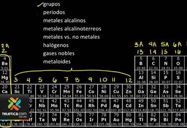 El 2019 se declaró como el año internacional de la tabla periódica de los elementos.