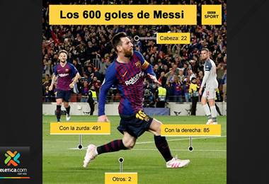 Los 600 goles de Lionel Messi