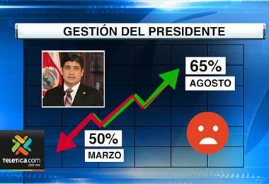 Carlos Alvarado se refirió a resultados de encuesta de CIEP